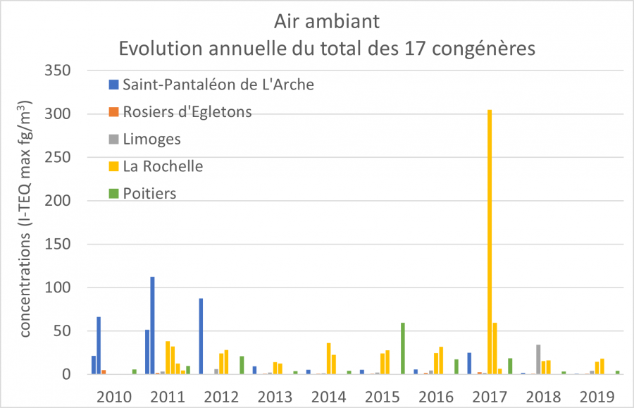 evolution_air_ambiant.png