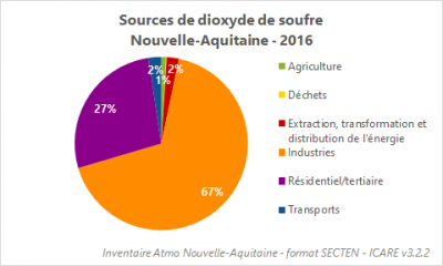 Sources SO2 - 2016 - Nouvelle-Aquitaine